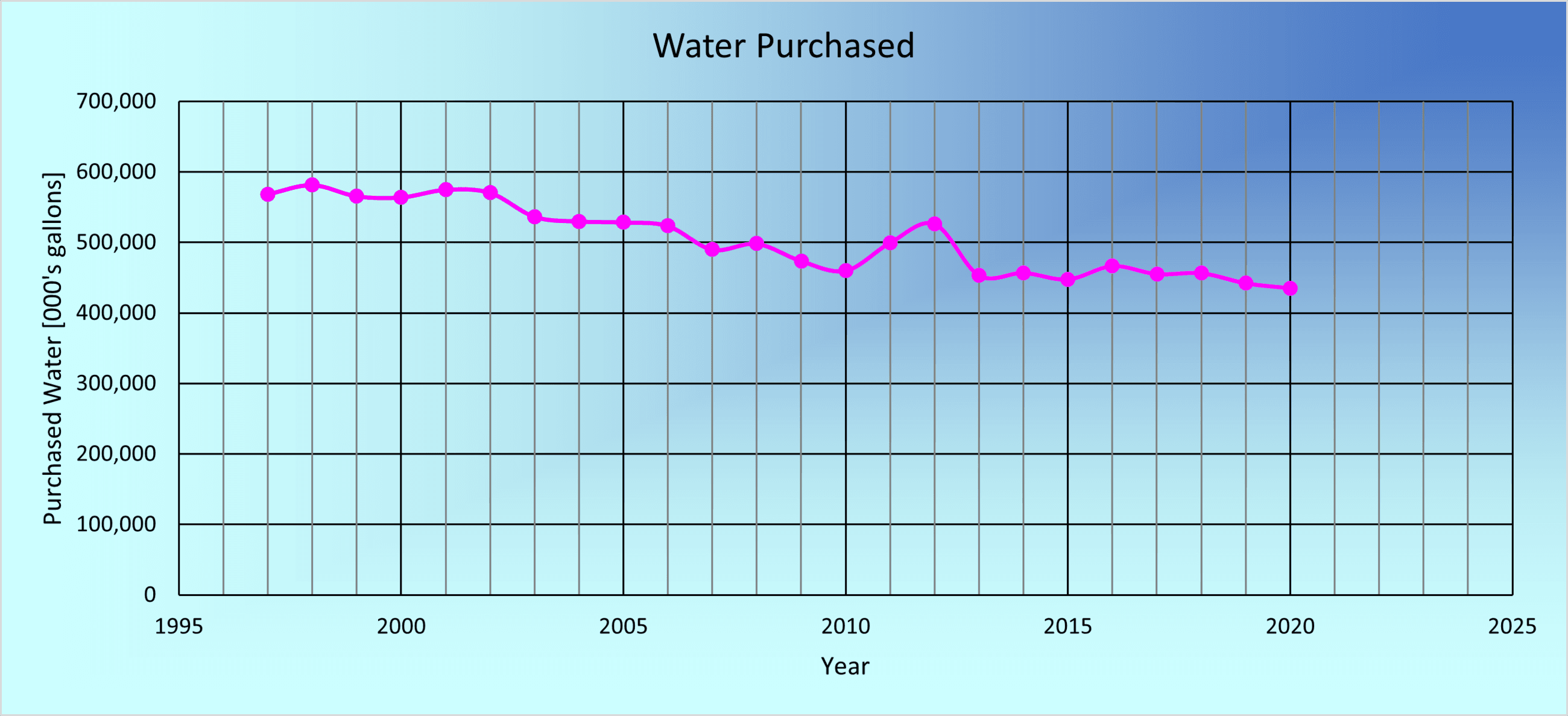 Water Purchased Graph from 1995 to 2020