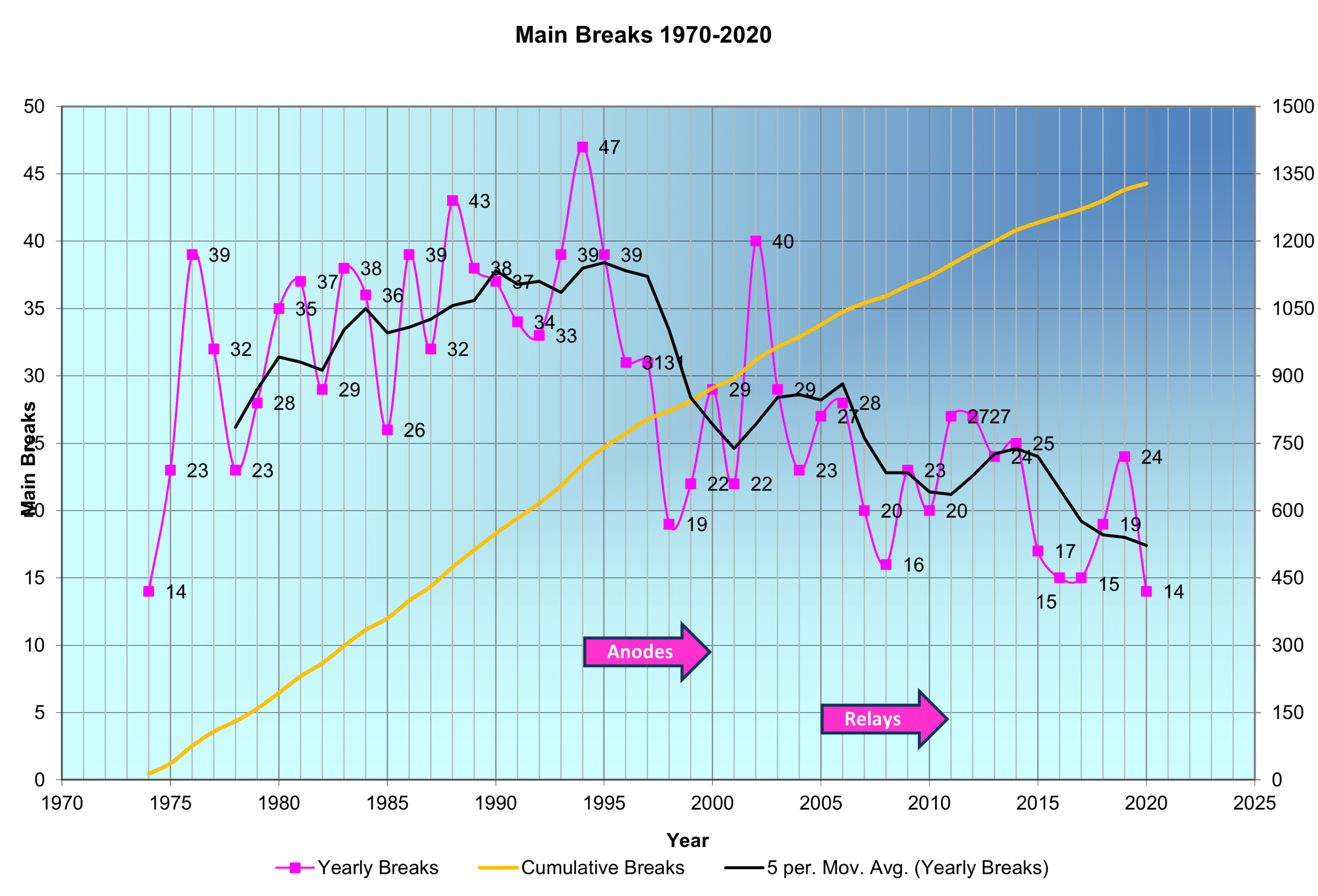 Main Breaks from 1970 to 2020